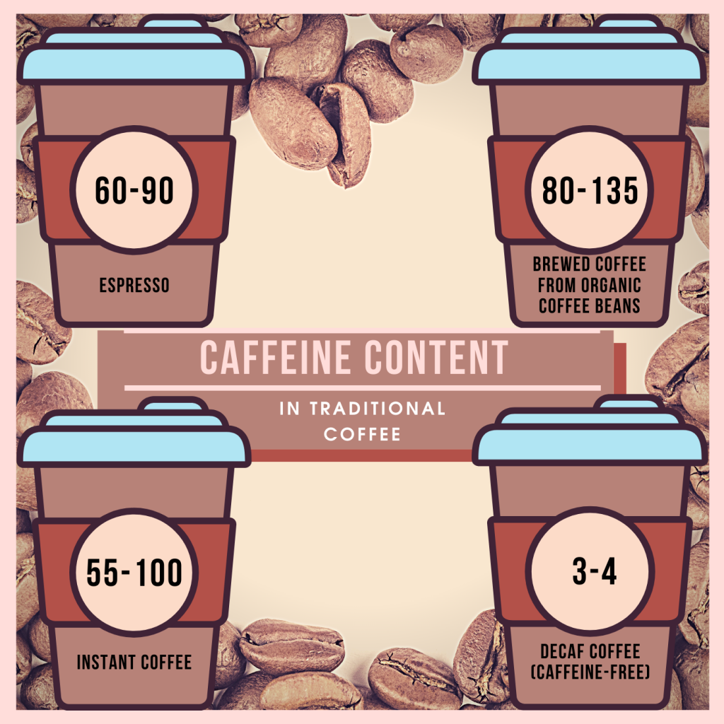 Caffeeine Content in Traditional Coffee
