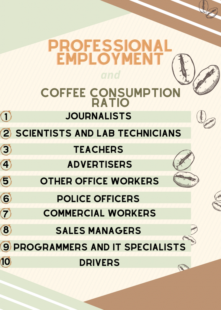 Professional Employment and Coffee Consumption Ratio